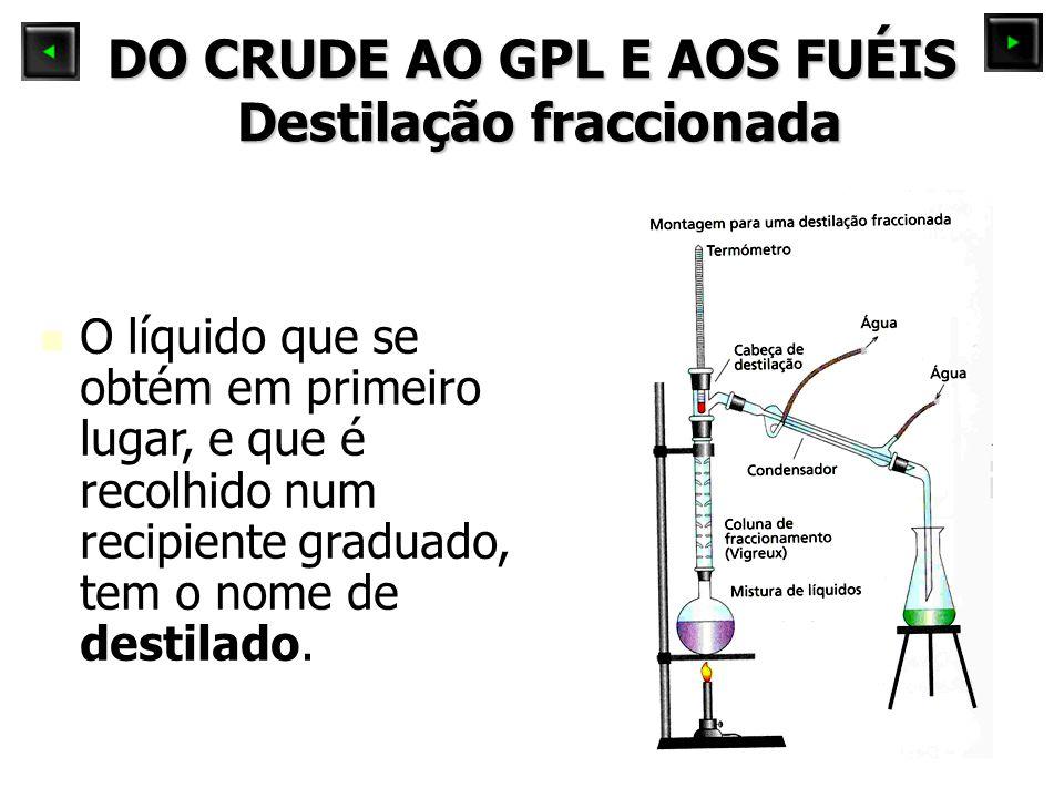 DO CRUDE AO GPL E AOS FUÉIS Destilação fraccionada O líquido que se obtém em primeiro lugar, e que é recolhido num recipiente graduado, tem o nome de destilado.