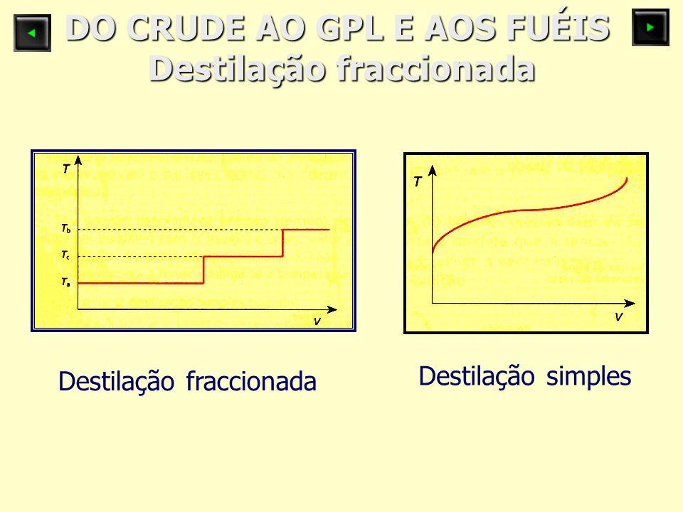 DO CRUDE AO GPL E AOS FUÉIS Destilação fraccionada Destilação fraccionada Destilação simples