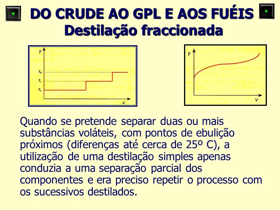 DO CRUDE AO GPL E AOS FUÉIS Destilação fraccionada Quando se pretende separar duas ou mais substâncias voláteis, com pontos de ebulição próximos (dife