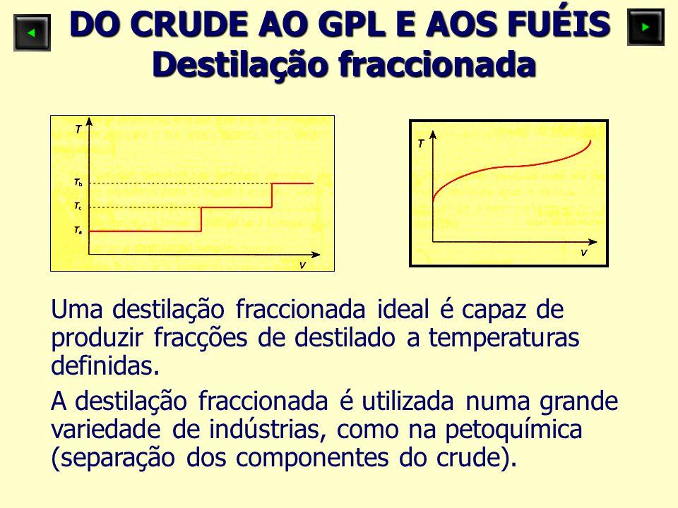 DO CRUDE AO GPL E AOS FUÉIS Destilação fraccionada Uma destilação fraccionada ideal é capaz de produzir fracções de destilado a temperaturas definidas.