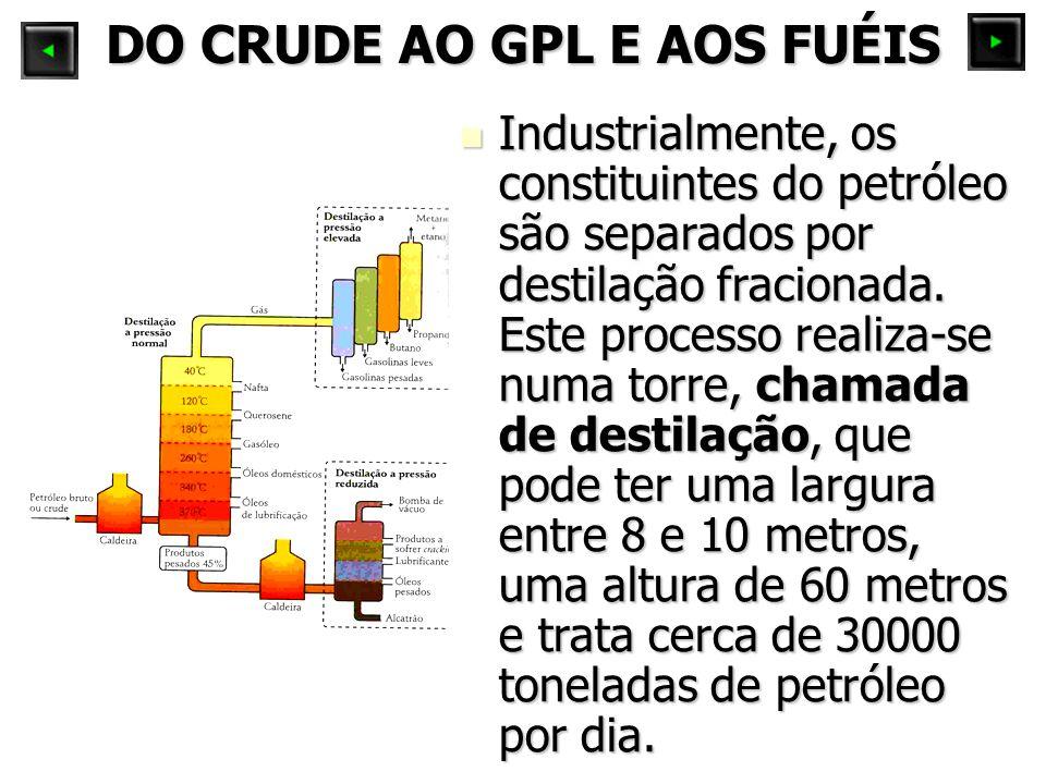 DO CRUDE AO GPL E AOS FUÉIS Industrialmente, os constituintes do petróleo são separados por destilação fracionada. Este processo realiza-se numa torre