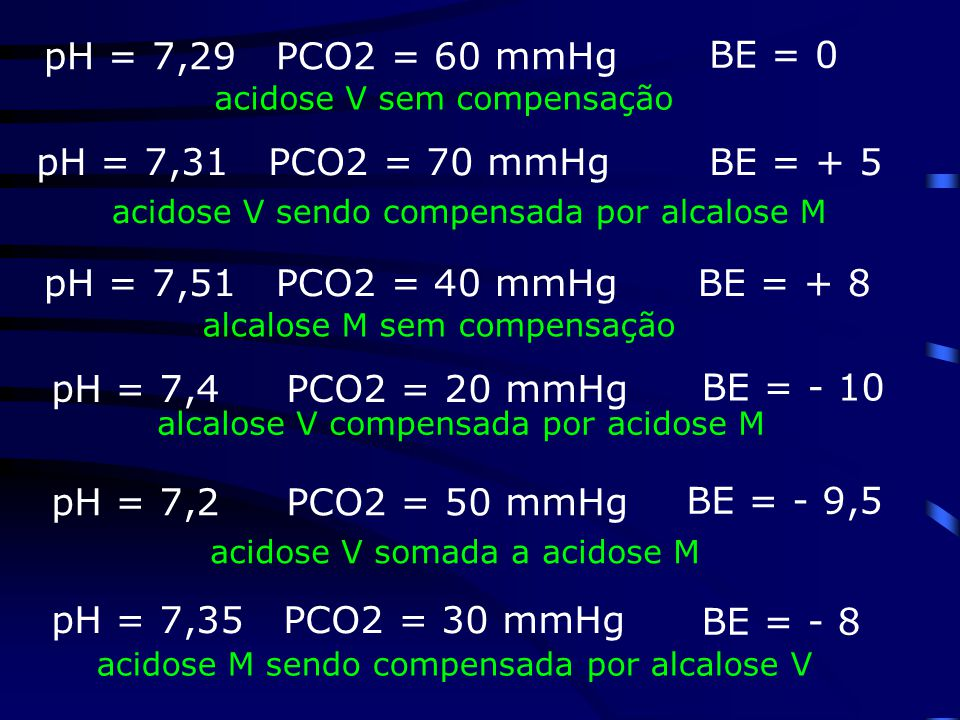 BE = 0 BE = + 5 BE = + 8 BE = - 10 BE = - 9,5 BE = - 8 pH = 7,29 PCO2 = 60 mmHg acidose M sendo compensada por alcalose V pH = 7,35 PCO2 = 30 mmHg acidose V sem compensação acidose V sendo compensada por alcalose M pH = 7,31 PCO2 = 70 mmHg pH = 7,51 PCO2 = 40 mmHg alcalose M sem compensação pH = 7,4 PCO2 = 20 mmHg alcalose V compensada por acidose M pH = 7,2 PCO2 = 50 mmHg acidose V somada a acidose M