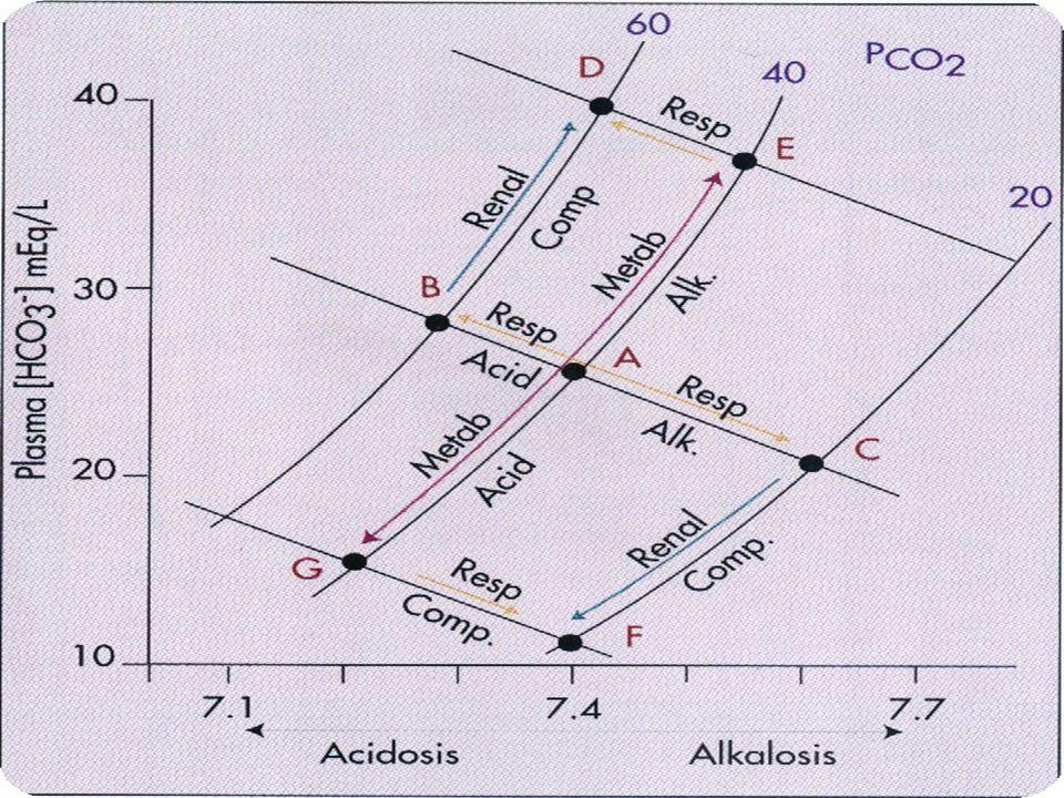 Diagrama de Devenport