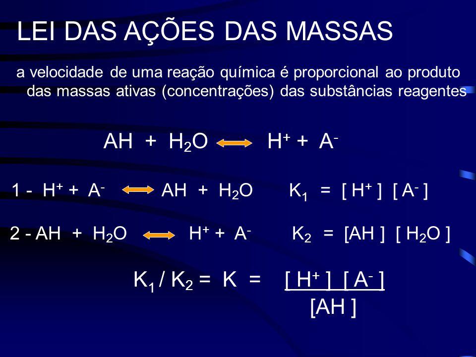 a velocidade de uma reação química é proporcional ao produto das massas ativas (concentrações) das substâncias reagentes LEI DAS AÇÕES DAS MASSAS AH + H 2 O H + + A - 1 - H + + A - AH + H 2 O K 1 = [ H + ] [ A - ] 2 - AH + H 2 O H + + A - K 2 = [AH ] [ H 2 O ] K 1 / K 2 = K = [ H + ] [ A - ] [AH ]