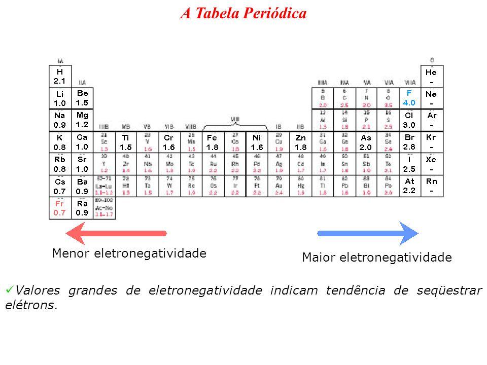 A Tabela Periódica Menor eletronegatividade Maior eletronegatividade Valores grandes de eletronegatividade indicam tendência de seqüestrar elétrons.