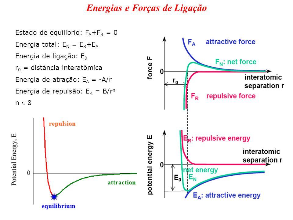 Energias e Forças de Ligação Estado de equilíbrio: F A +F R = 0 Energia total: E N = E R +E A Energia de ligação: E 0 r 0 = distância interatômica Ene