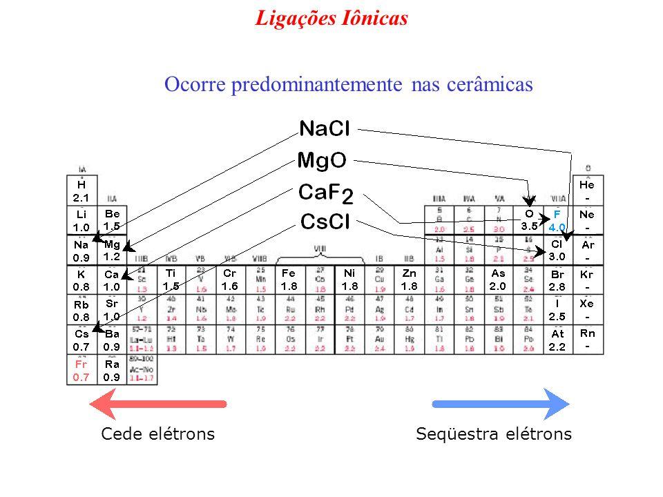 Cede elétronsSeqüestra elétrons Ligações Iônicas Ocorre predominantemente nas cerâmicas