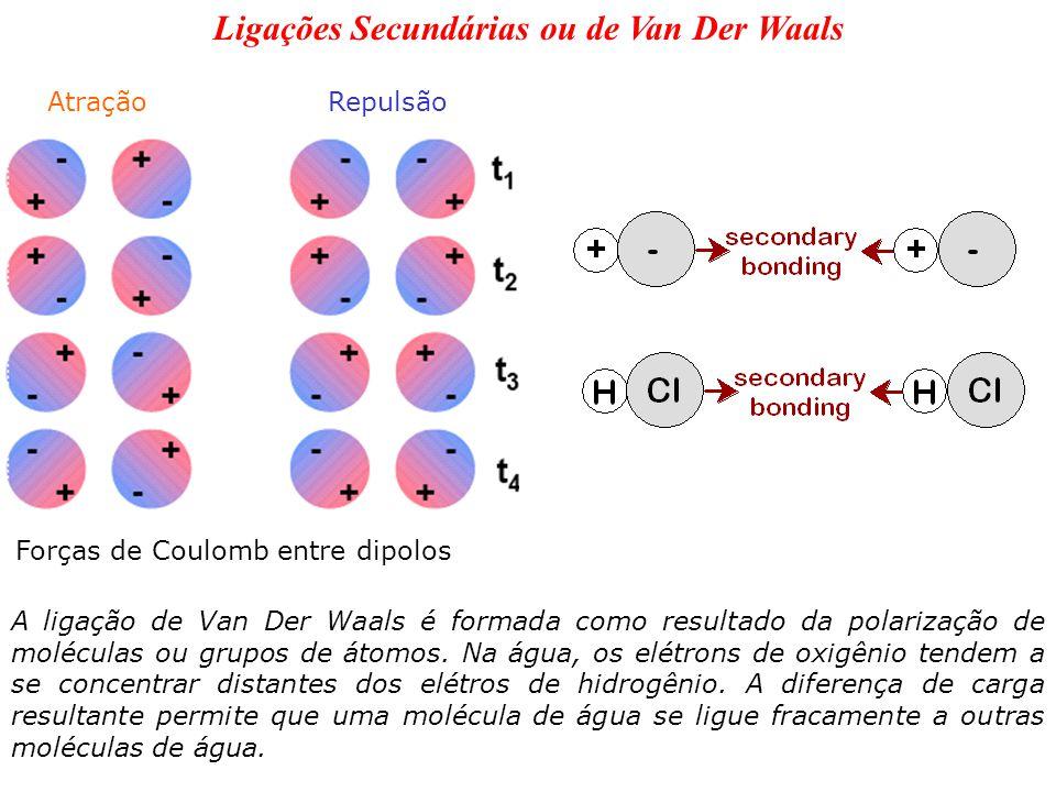 Ligações Secundárias ou de Van Der Waals Forças de Coulomb entre dipolos AtraçãoRepulsão A ligação de Van Der Waals é formada como resultado da polari