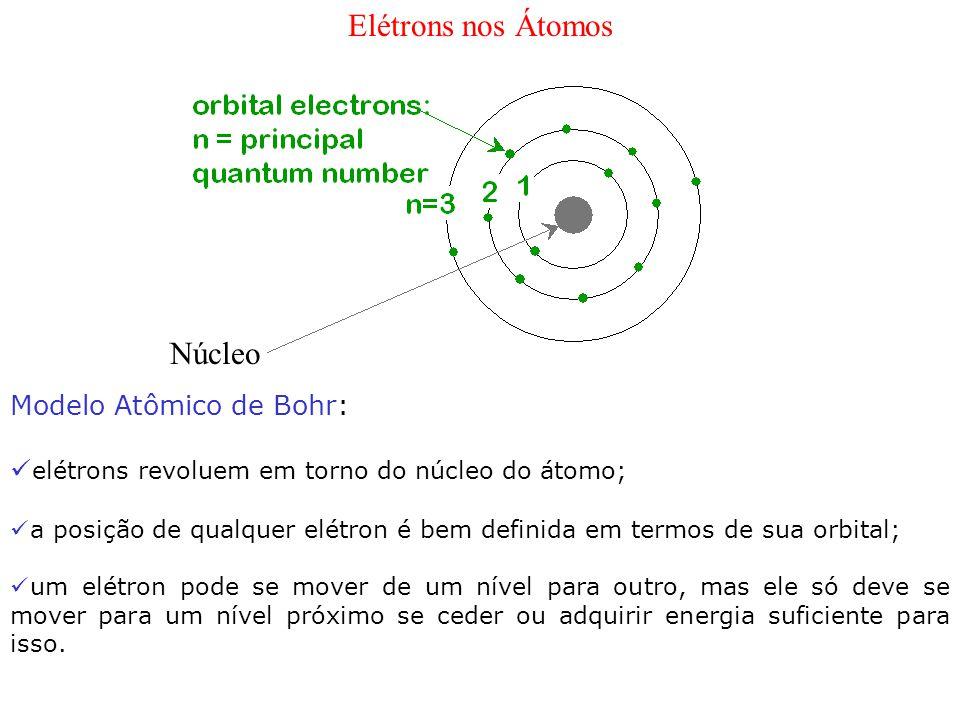 Elétrons nos Átomos Modelo Atômico de Bohr: elétrons revoluem em torno do núcleo do átomo; a posição de qualquer elétron é bem definida em termos de s