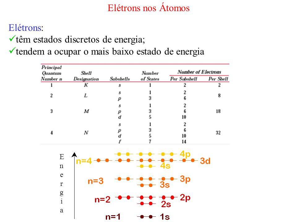 EnergiaEnergia Elétrons: têm estados discretos de energia; tendem a ocupar o mais baixo estado de energia