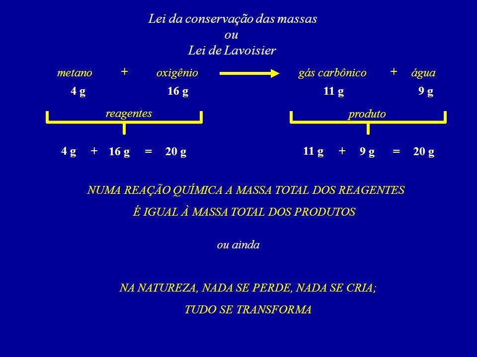 Lei da conservação das massas ou Lei de Lavoisier metanooxigênioágua + 4 g16 g9 g reagentes produto 4 g 16 g20 g += gás carbônico + 11 g 9 g20 g += NU