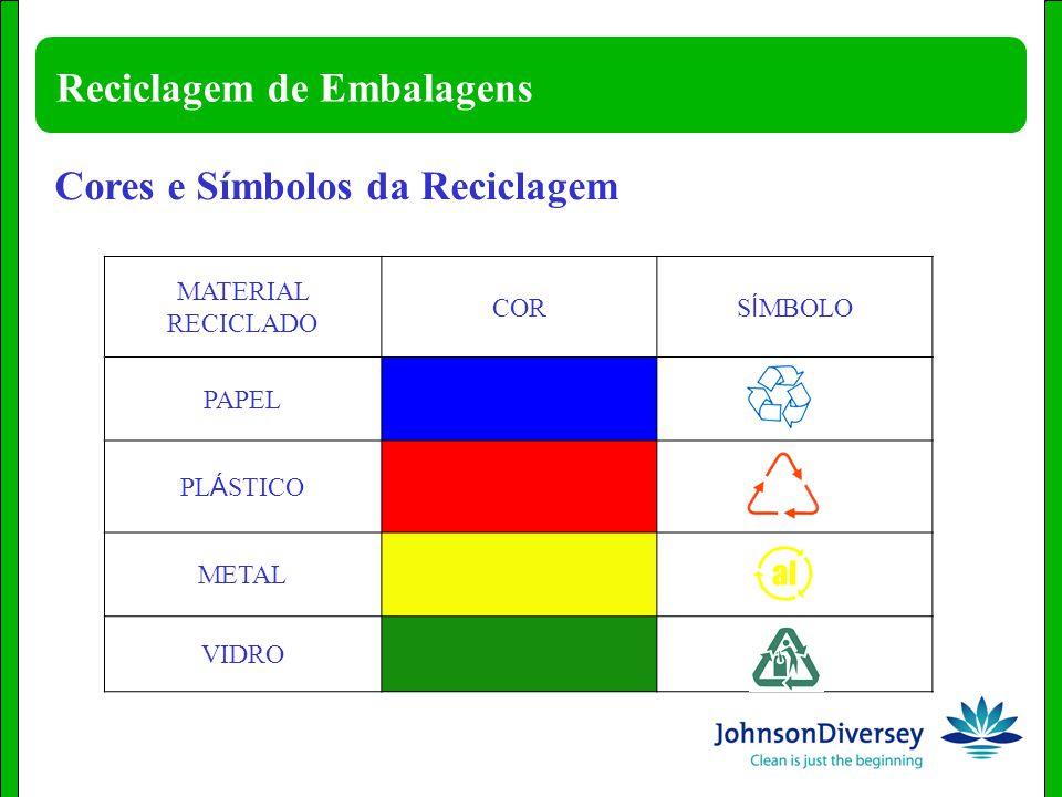 Reciclagem de Embalagens MATERIAL RECICLADO COR S Í MBOLO PAPEL PL Á STICO METAL VIDRO Cores e Símbolos da Reciclagem