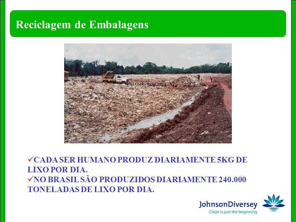 Reciclagem de Embalagens CADA SER HUMANO PRODUZ DIARIAMENTE 5KG DE LIXO POR DIA. NO BRASIL SÃO PRODUZIDOS DIARIAMENTE 240.000 TONELADAS DE LIXO POR DI