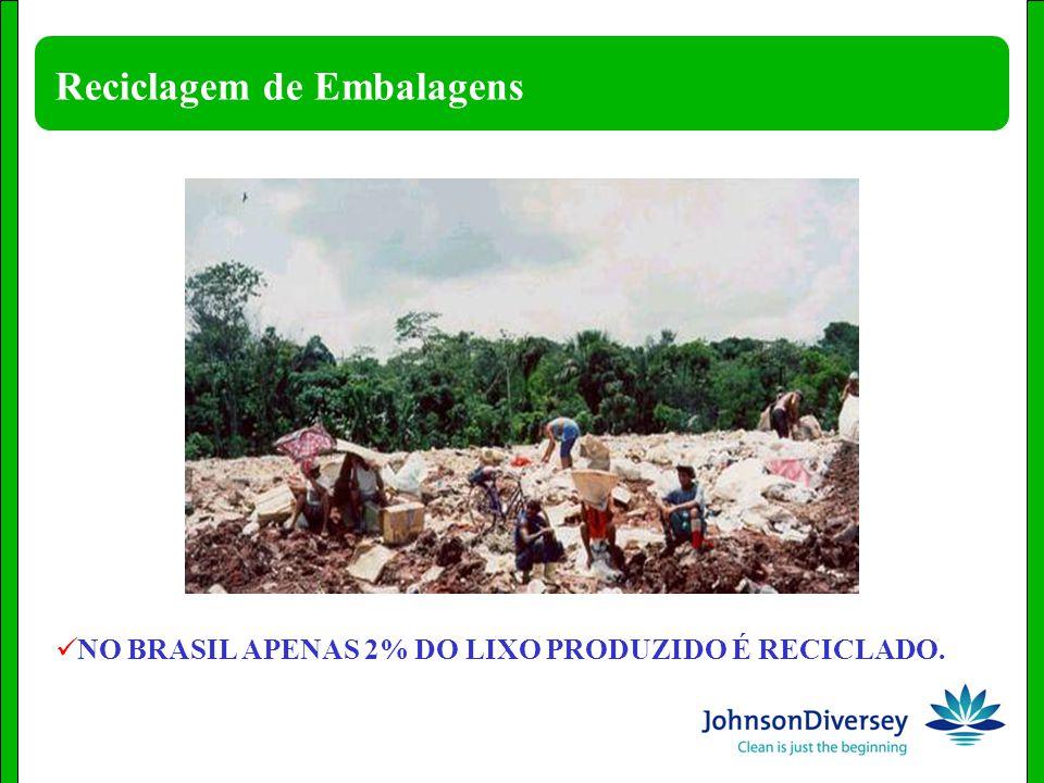 Reciclagem de Embalagens NO BRASIL APENAS 2% DO LIXO PRODUZIDO É RECICLADO.