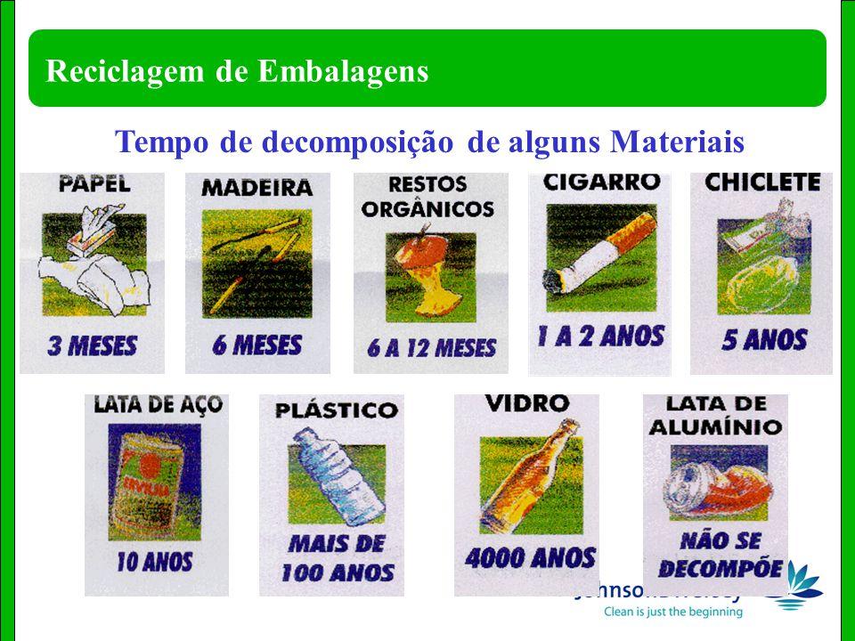 Tempo de decomposição de alguns Materiais