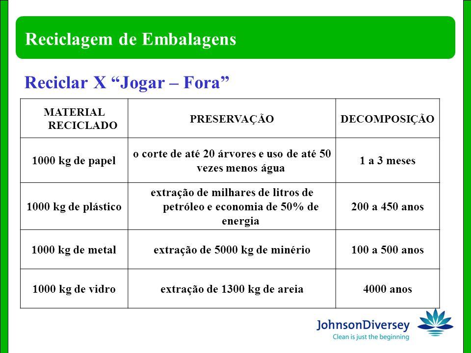 Reciclagem de Embalagens MATERIAL RECICLADO PRESERVAÇÃODECOMPOSIÇÃO 1000 kg de papel o corte de até 20 árvores e uso de até 50 vezes menos água 1 a 3