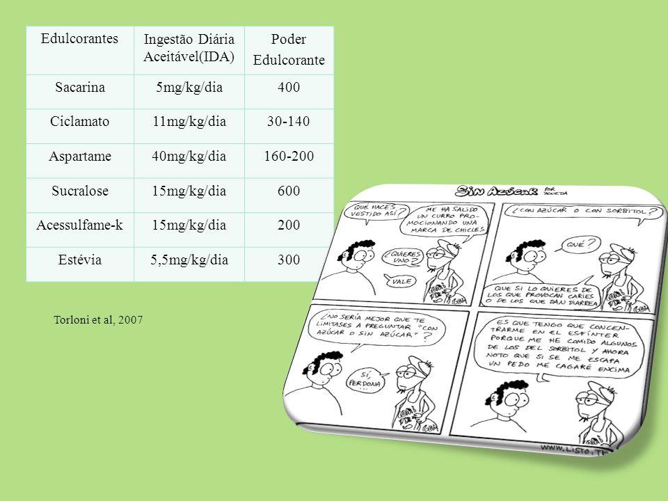EdulcorantesIngestão Diária Aceitável(IDA) Poder Edulcorante Sacarina5mg/kg/dia400 Ciclamato11mg/kg/dia30-140 Aspartame40mg/kg/dia160-200 Sucralose15m