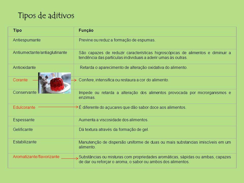 Tipos de aditivos TipoFunção AntiespumantePrevine ou reduz a formação de espumas. Antiumectante/antiaglutinanteSão capazes de reduzir características