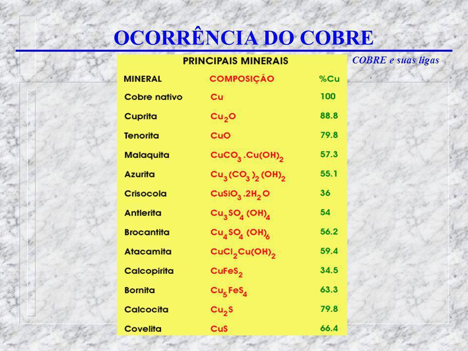 COBRE e suas ligas OCORRÊNCIA DO COBRE