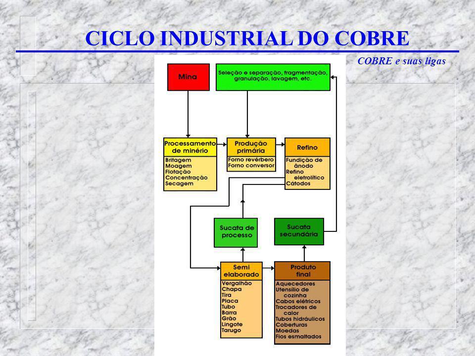 COBRE e suas ligas CICLO INDUSTRIAL DO COBRE