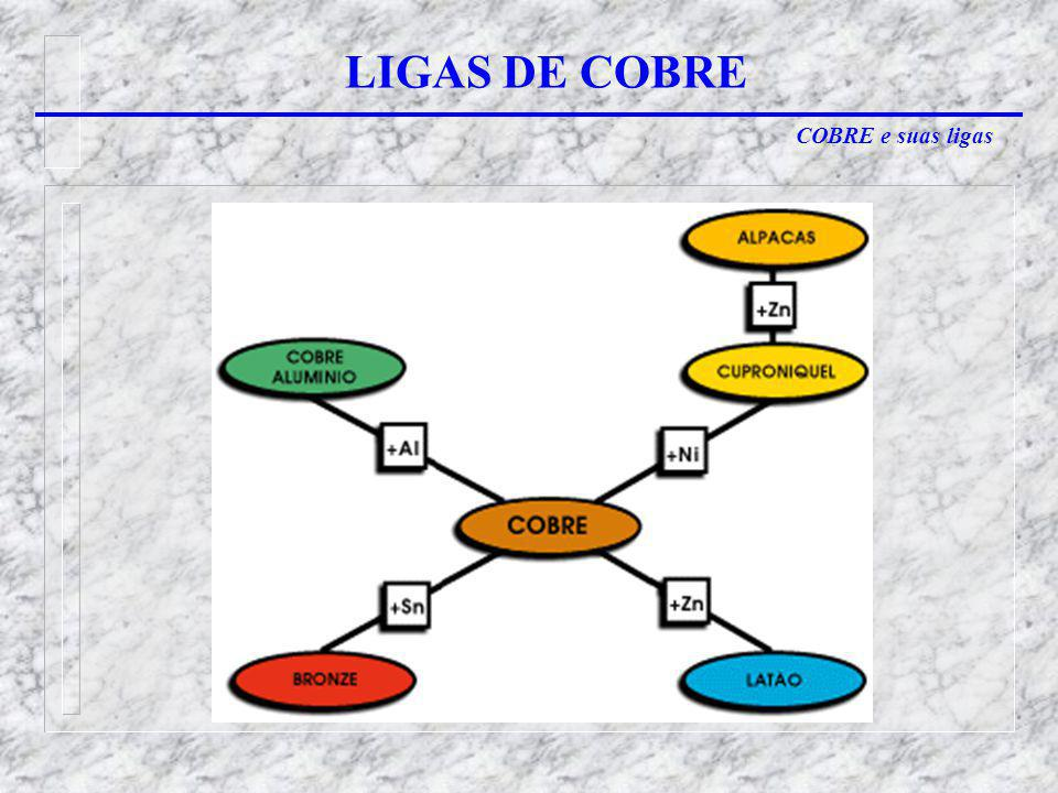 COBRE e suas ligas LIGAS DE COBRE