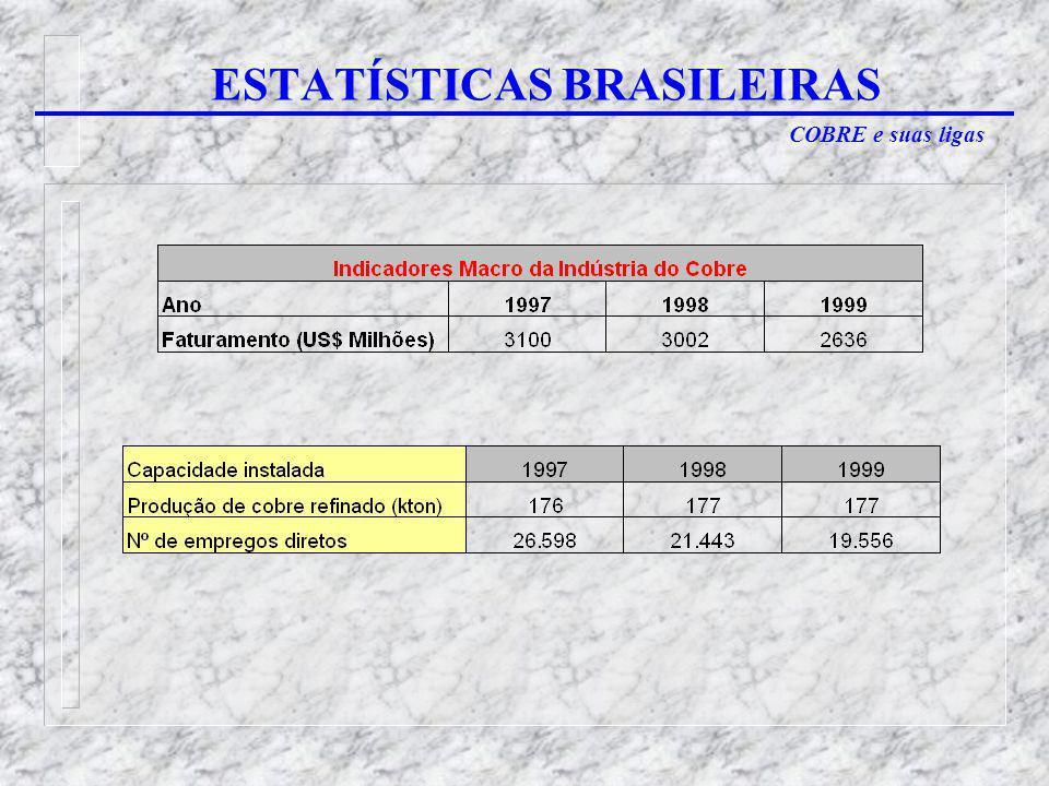 COBRE e suas ligas ESTATÍSTICAS BRASILEIRAS