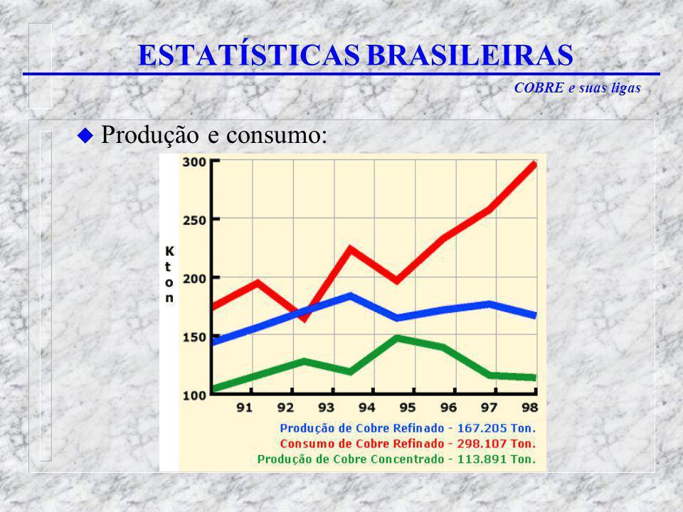 COBRE e suas ligas u Produção e consumo: ESTATÍSTICAS BRASILEIRAS