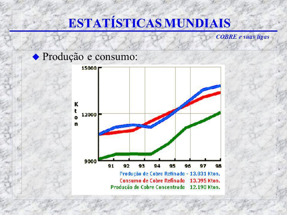 COBRE e suas ligas u Produção e consumo: ESTATÍSTICAS MUNDIAIS