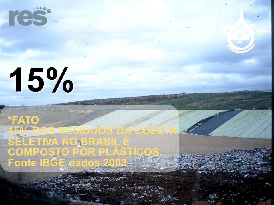 15% *FATO 15% DOS RESÍDUOS DA COLETA SELETIVA NO BRASIL É COMPOSTO POR PLÁSTICOS. Fonte IBGE dados 2003