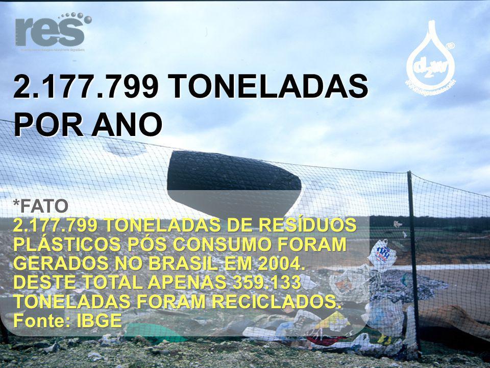 2.177.799 TONELADAS POR ANO *FATO 2.177.799 TONELADAS DE RESÍDUOS PLÁSTICOS PÓS CONSUMO FORAM GERADOS NO BRASIL EM 2004.