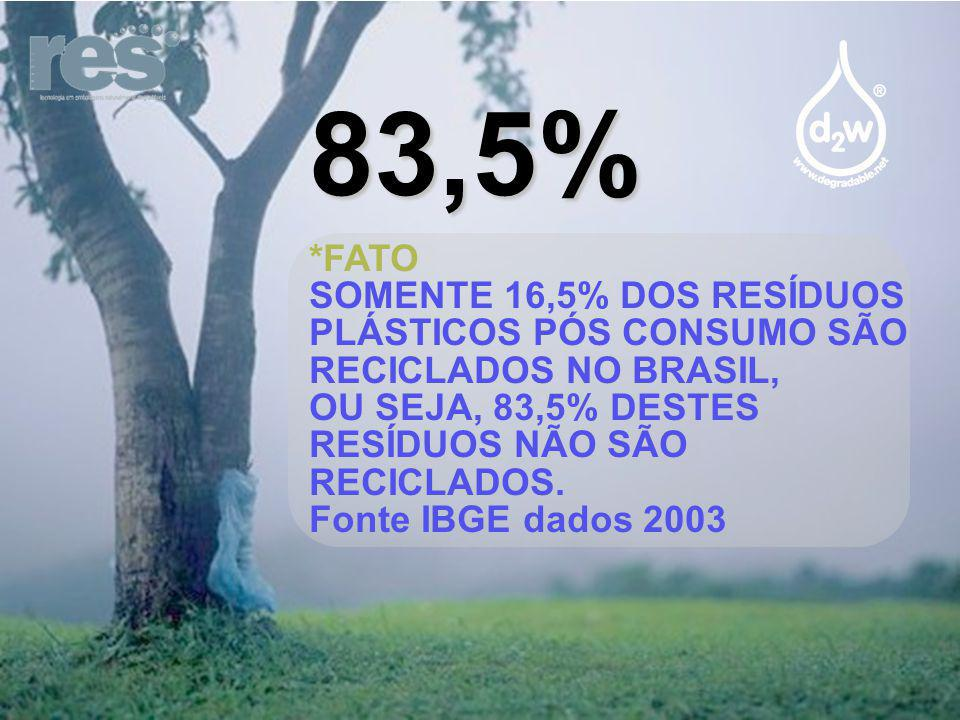 83,5% *FATO SOMENTE 16,5% DOS RESÍDUOS PLÁSTICOS PÓS CONSUMO SÃO RECICLADOS NO BRASIL, OU SEJA, 83,5% DESTES RESÍDUOS NÃO SÃO RECICLADOS. Fonte IBGE d