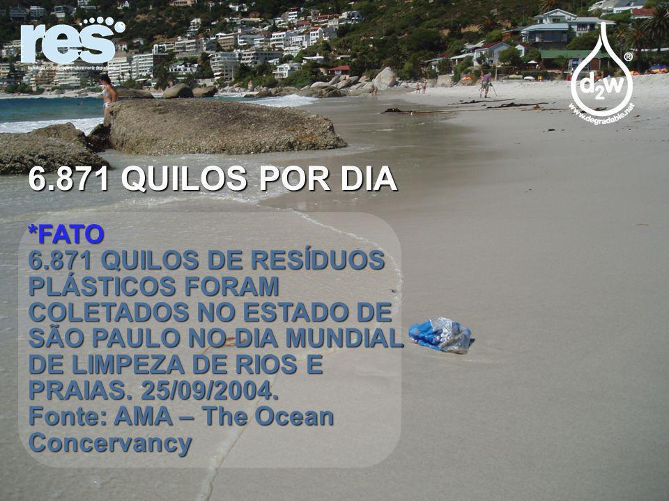 6.871 QUILOS POR DIA *FATO 6.871 QUILOS DE RESÍDUOS PLÁSTICOS FORAM COLETADOS NO ESTADO DE SÃO PAULO NO DIA MUNDIAL DE LIMPEZA DE RIOS E PRAIAS.