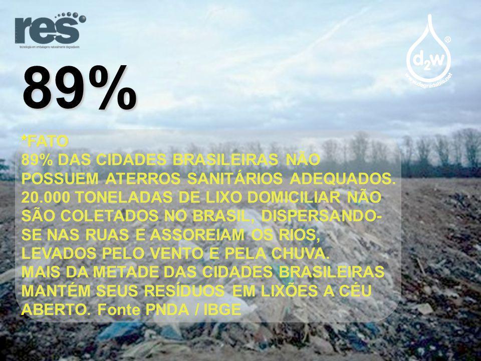 89%*FATO 89% DAS CIDADES BRASILEIRAS NÃO POSSUEM ATERROS SANITÁRIOS ADEQUADOS.