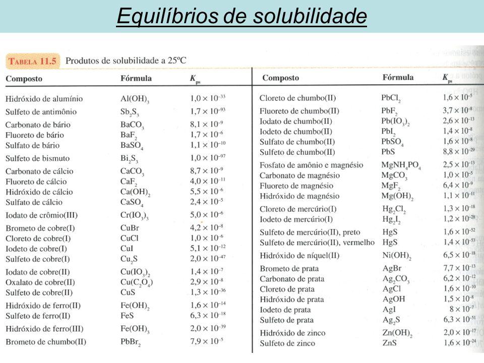 Equilíbrios de solubilidade