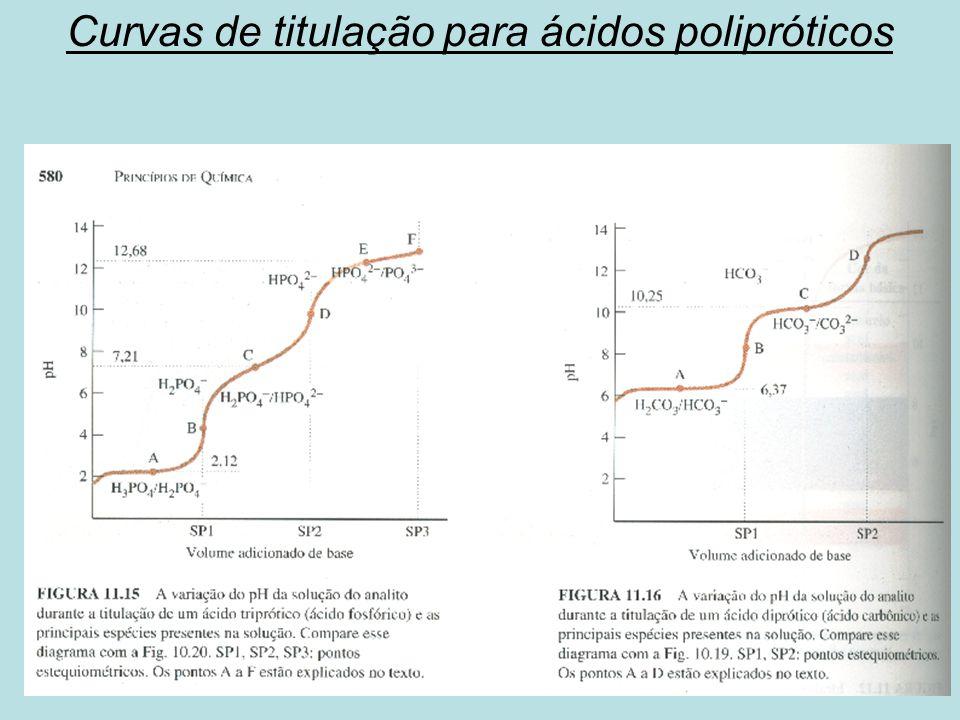 Curvas de titulação para ácidos polipróticos
