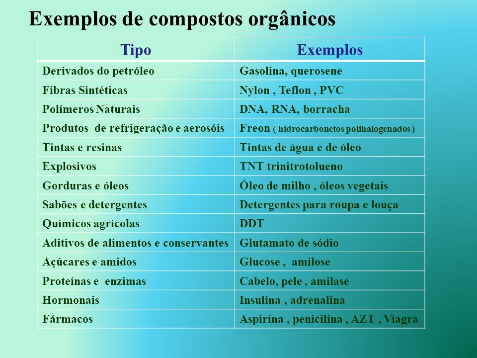 Existem alguns elementos químicos que estão presentes nos mais diversos compostos químicos (moléculas) orgânicos, juntamente com o carbono. Esses elem