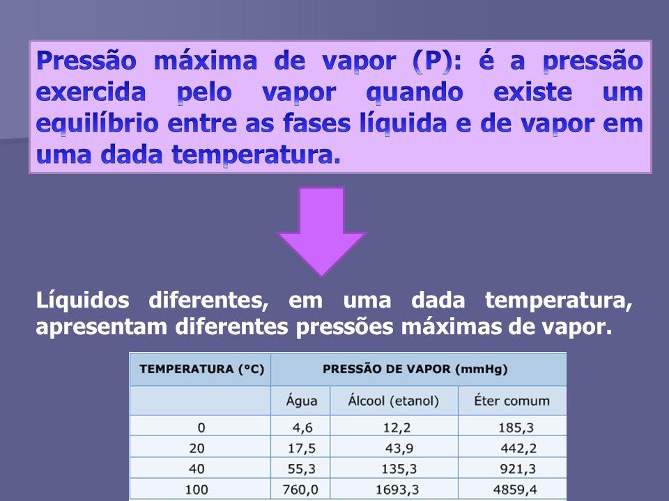 Líquidos diferentes, em uma dada temperatura, apresentam diferentes pressões máximas de vapor.