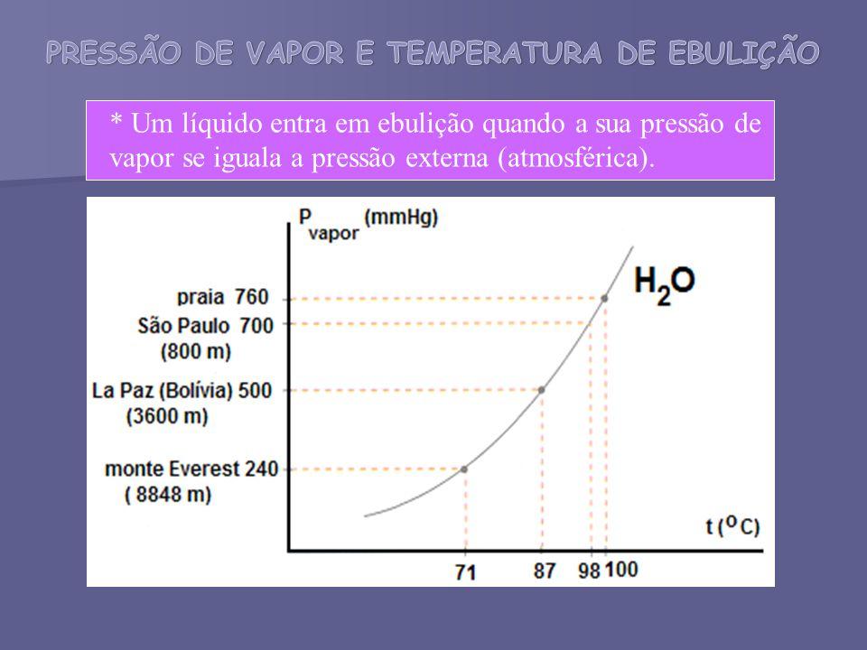 * Um líquido entra em ebulição quando a sua pressão de vapor se iguala a pressão externa (atmosférica).