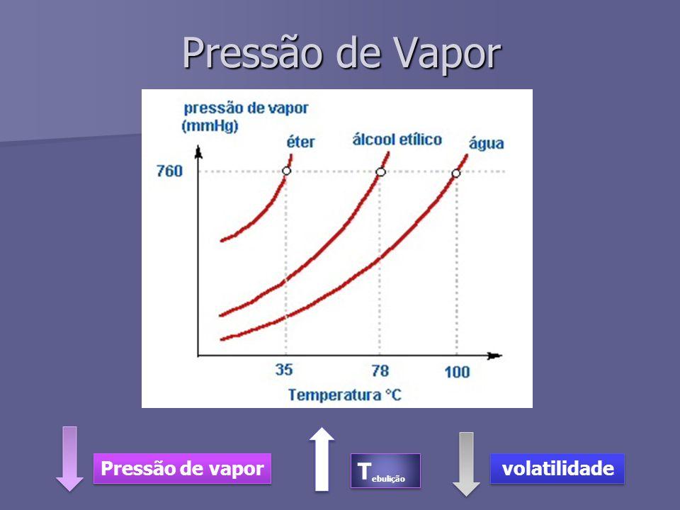 Pressão de Vapor Pressão de vapor T ebulição volatilidade