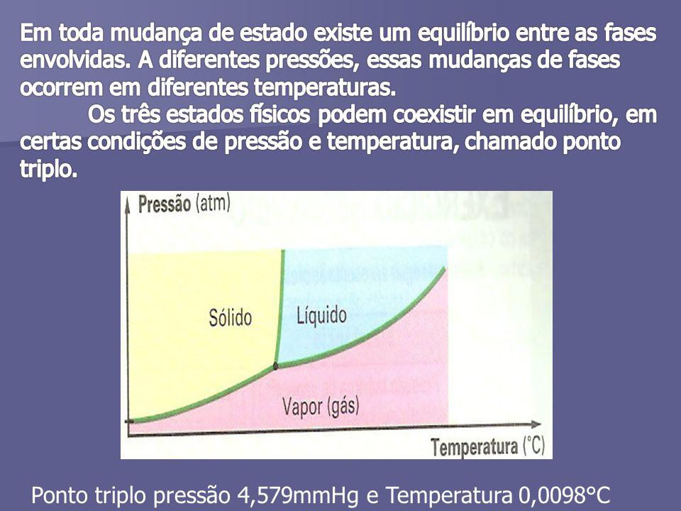 Ponto triplo pressão 4,579mmHg e Temperatura 0,0098°C