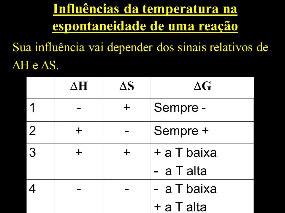 Influências da temperatura na espontaneidade de uma reação Sua influência vai depender dos sinais relativos de H e S. H S G 1-+Sempre - 2+-Sempre + 3+