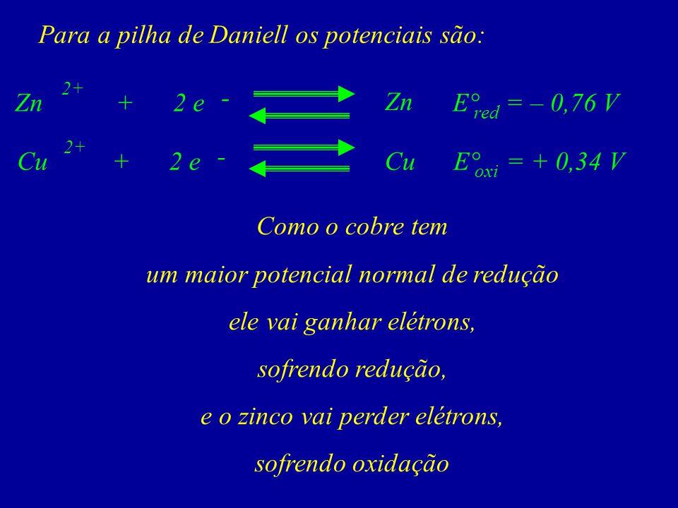 Para a pilha de Daniell os potenciais são: Zn - 2 e+Zn 2+ Cu + - 2 e E° = – 0,76 V red E° = + 0,34 V oxi Como o cobre tem um maior potencial normal de