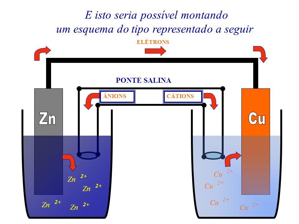 Zn 2+ Zn 2+ Zn 2+ Zn 2+ ELÉTRONS PONTE SALINA CÁTIONSÂNIONS À medida que a reação vai ocorrendo poderemos fazer as seguintes observações O eletrodo de zinco vai se desgastando com o passar do tempo O eletrodo de cobre terá sua massa aumentada Cu 2+ Cu 2+ Cu 2+ Cu 2+ A solução de ZnSO 4 vai ficando mais concentrada Zn 2+ Zn 2+ Zn 2+ Zn 2+ A solução de CuSO 4 vai ficando mais diluída Nas soluções teremos a passagem dos íons, em excesso, de um lado para o outro através da ponte salina