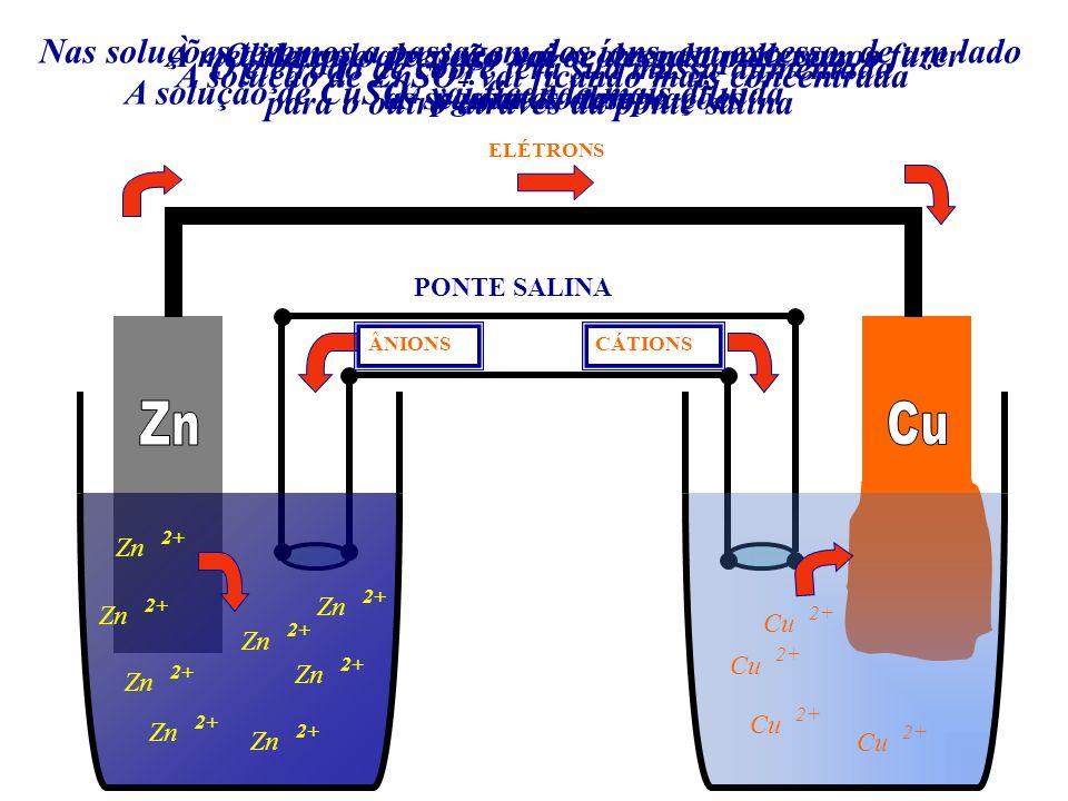 Neste processo teremos, simultaneamente, a ocorrência das seguintes reações: 2+ Zn - 2 e Cu +Zn 2+ Zn + Cu + Zn 2+ (semi-reação de oxidação) - 2 e (semi-reação de redução) Cu+ (reação global)