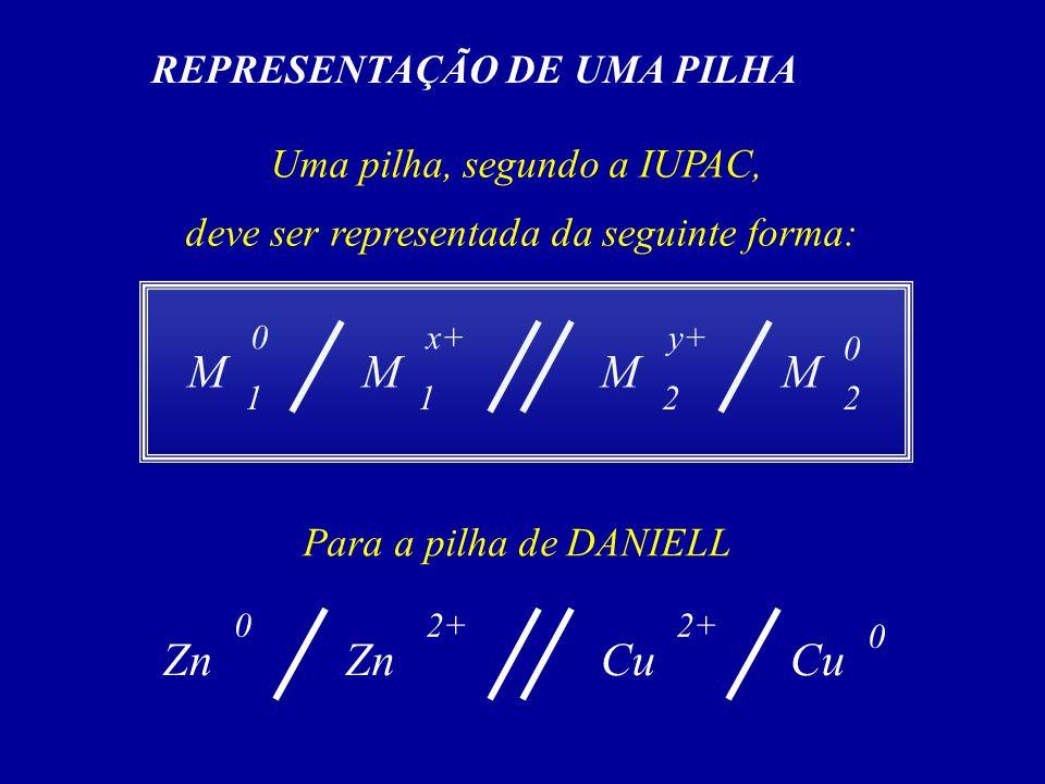 REPRESENTAÇÃO DE UMA PILHA Uma pilha, segundo a IUPAC, deve ser representada da seguinte forma: MMMM 1 0 12 x+ 2 y+ 0 Para a pilha de DANIELL ZnCuZnCu