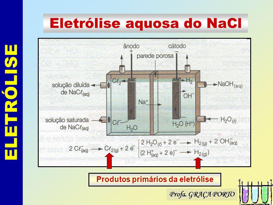 Profa. GRAÇA PORTO ELETRÓLISE Eletrólise aquosa do NaCl Produtos primários da eletrólise