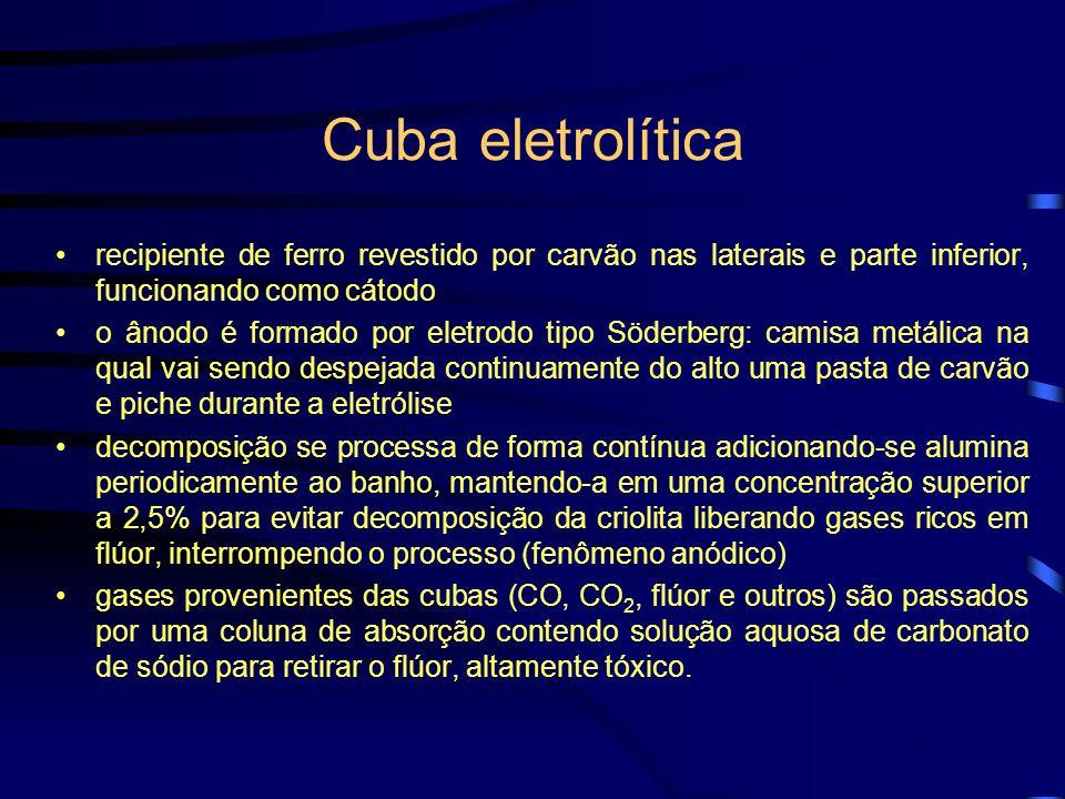 Fase eletrolítica dissolução da alumina a 5% em criolita fundida a 930°C; eletrólise em cuba eletrolítica durante 24-18 horas a 100.000 A e 5-6 V; lim