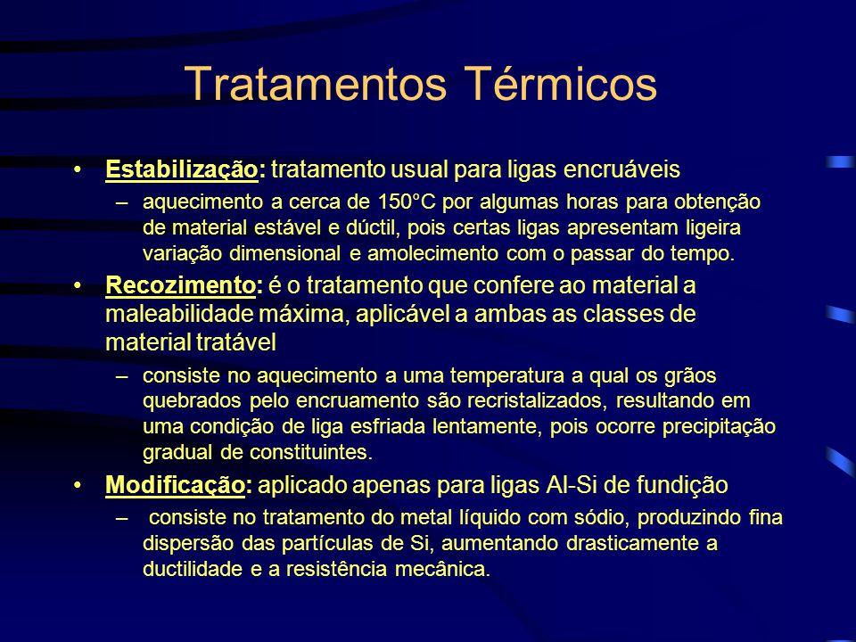 Tratamentos Térmicos Envelhecimento: precipitação expontânea (ou induzida) de fase composta pelo agente de endurecimento, enrijecendo a liga por obstr