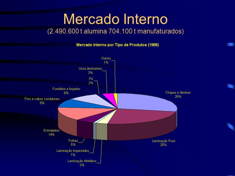 Indústria no Brasil 3º em reservas mundiais (17%) depois de Austrália e África Equatorial (PA, MG e RJ) 6º em Produção