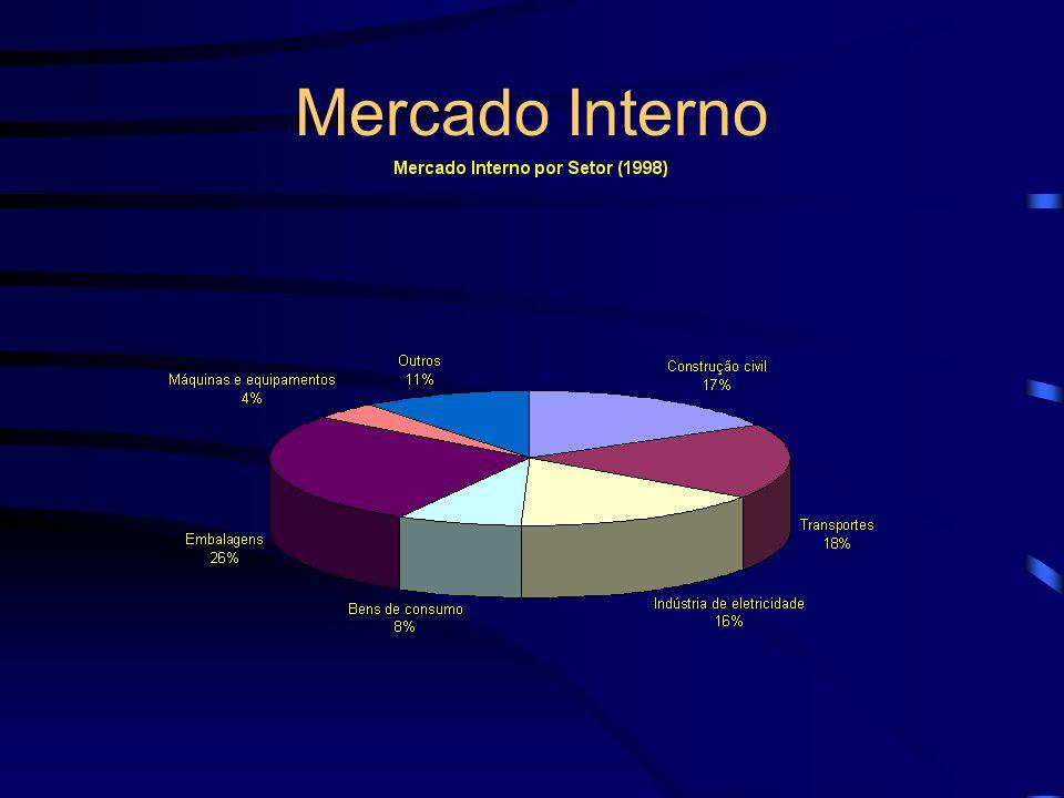 Mercado Interno (2.490.600 t alumina 704.100 t manufaturados)